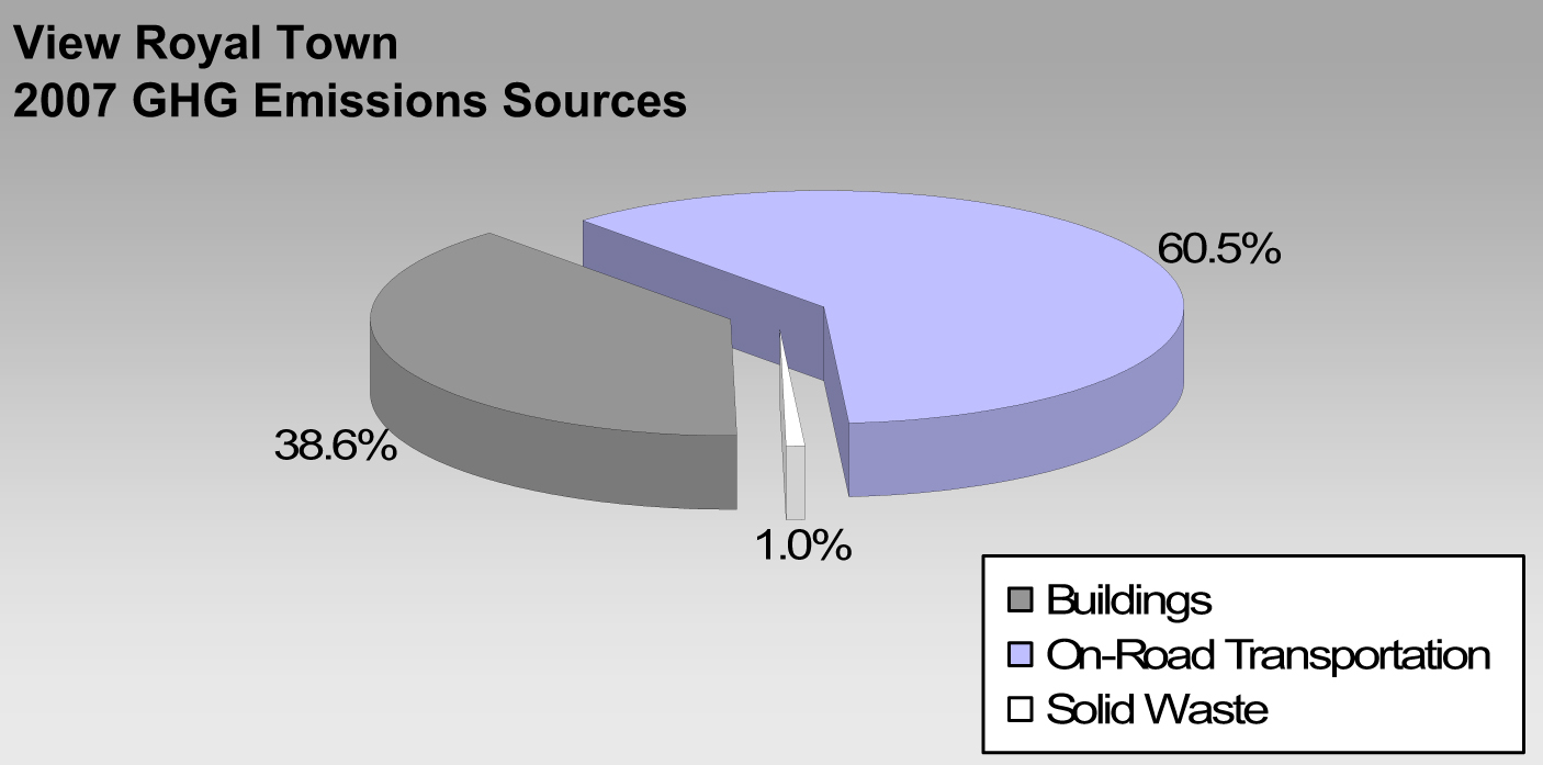 The town s greenhouse gas emissions come from three sources transportation buildings and solid waste